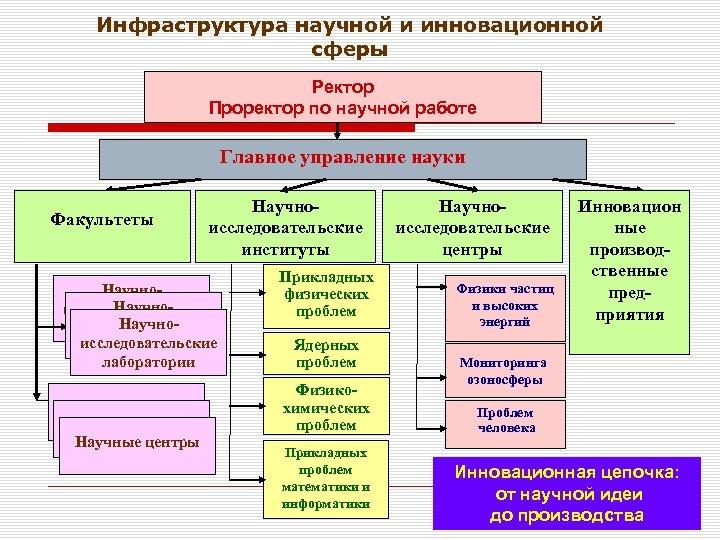 Инфраструктура научной и инновационной сферы Ректор Проректор по научной работе Главное управление науки Факультеты