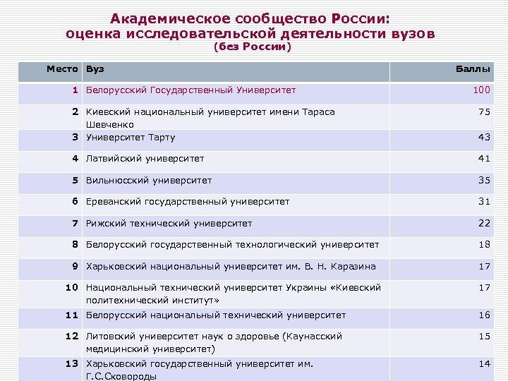 Академическое сообщество России: оценка исследовательской деятельности вузов (без России) Место Вуз Баллы 1 Белорусский