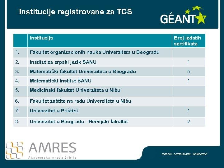 Institucije registrovane za TCS Institucija Broj izdatih sertifikata 1. Fakultet organizacionih nauka Univerziteta u