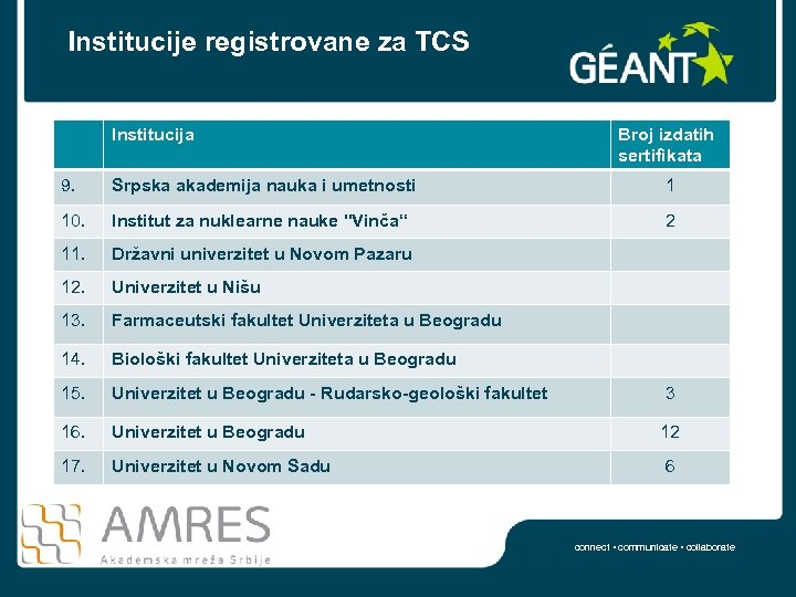 Institucije registrovane za TCS Institucija Broj izdatih sertifikata 9. Srpska akademija nauka i umetnosti