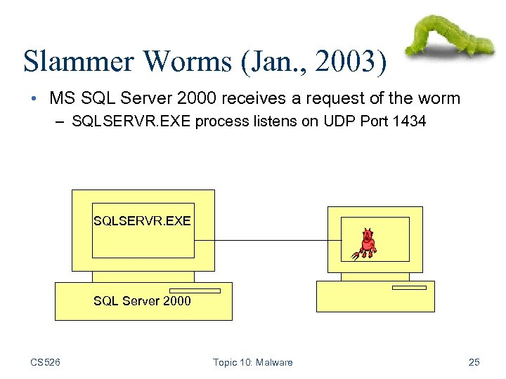 Slammer Worms (Jan. , 2003) • MS SQL Server 2000 receives a request of