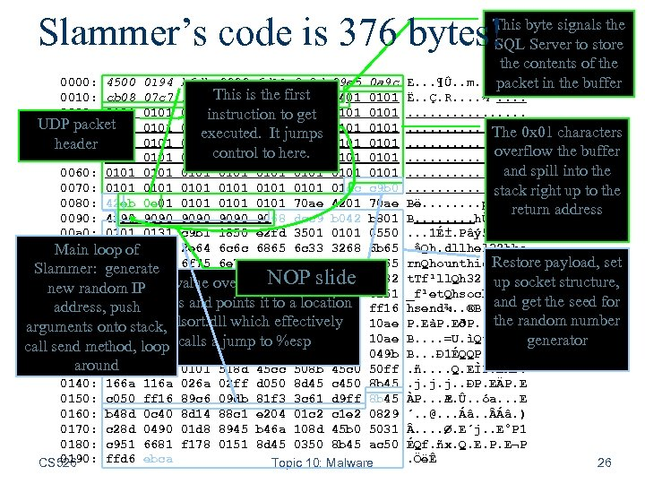 Slammer's code is 376 bytes! 0000: 4500 0194 b 6 db 0000 6 d