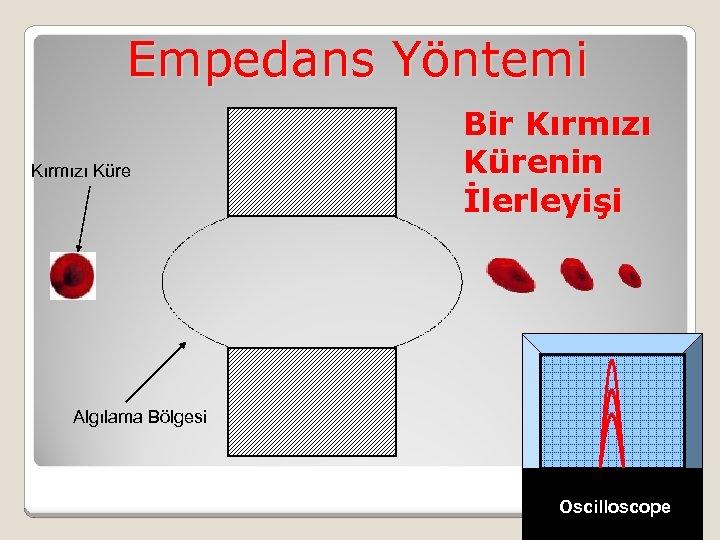 Empedans Yöntemi Kırmızı Küre Bir Kırmızı Kürenin İlerleyişi Algılama Bölgesi Oscilloscope
