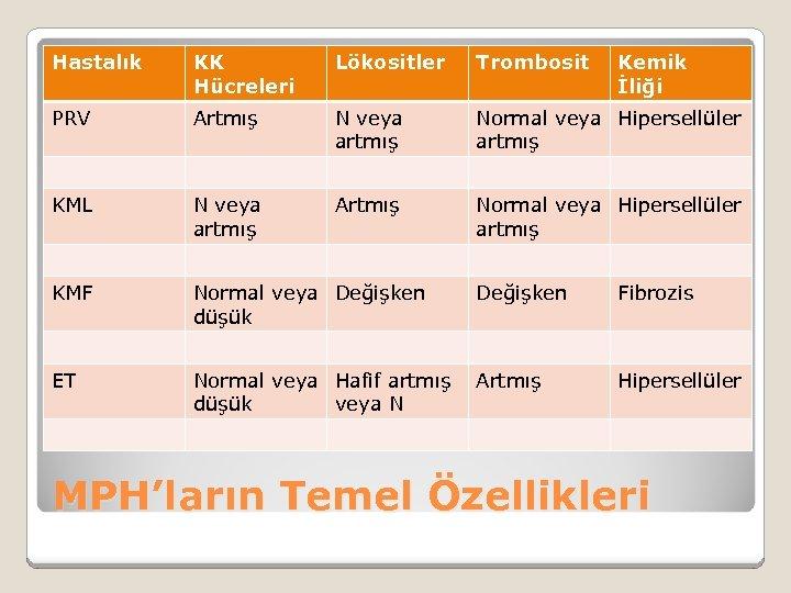 Hastalık KK Hücreleri Lökositler Trombosit PRV Artmış N veya artmış Normal veya Hipersellüler artmış