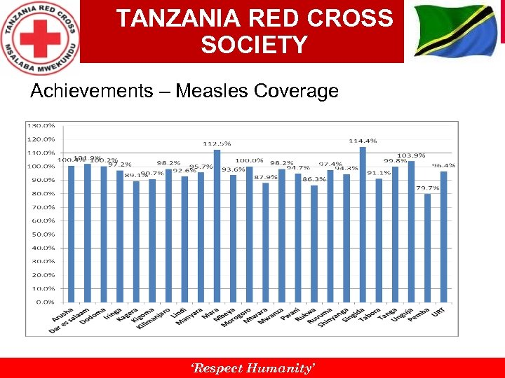 TANZANIA RED CROSS SOCIETY Achievements – Measles Coverage 'Respect Humanity'
