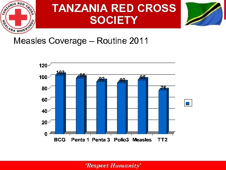 TANZANIA RED CROSS SOCIETY Measles Coverage – Routine 2011 'Respect Humanity'