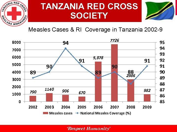 TANZANIA RED CROSS SOCIETY Measles Cases & RI Coverage in Tanzania 2002 -9 7726