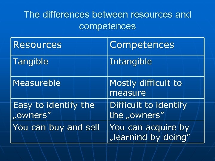 The differences between resources and competences Resources Competences Tangible Intangible Measureble Mostly difficult to