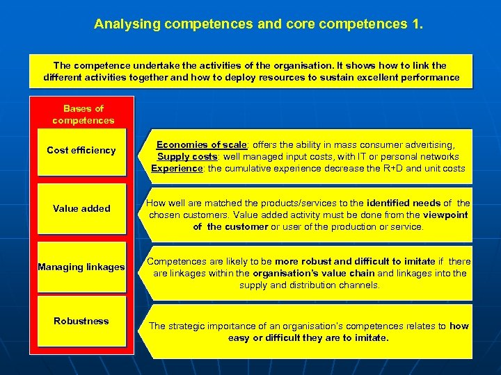 Analysing competences and core competences 1. The competence undertake the activities of the organisation.