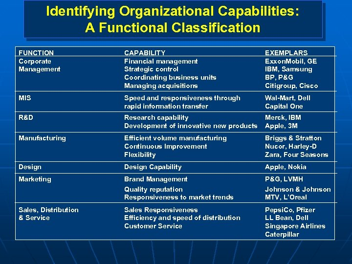 Identifying Organizational Capabilities: A Functional Classification FUNCTION Corporate Management CAPABILITY Financial management Strategic control