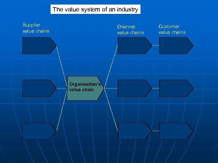 The value system of an industry Supplier value chains Channel value chains Organisation's value