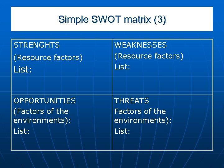 Simple SWOT matrix (3) STRENGHTS List: WEAKNESSES (Resource factors) List: OPPORTUNITIES (Factors of the