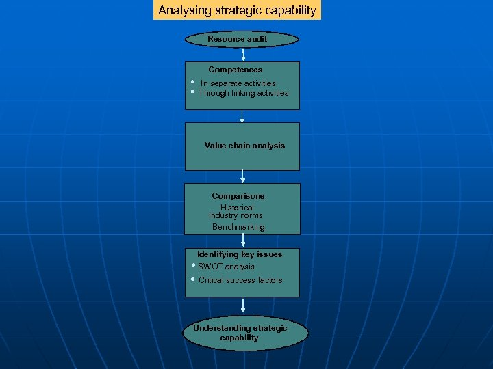 Analysing strategic capability Resource audit Competences In separate activities Through linking activities Value chain
