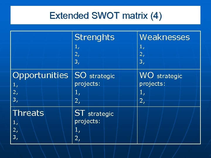 Extended SWOT matrix (4) Strenghts Weaknesses 1, 2, 3, Opportunities SO 1, 2, 3,