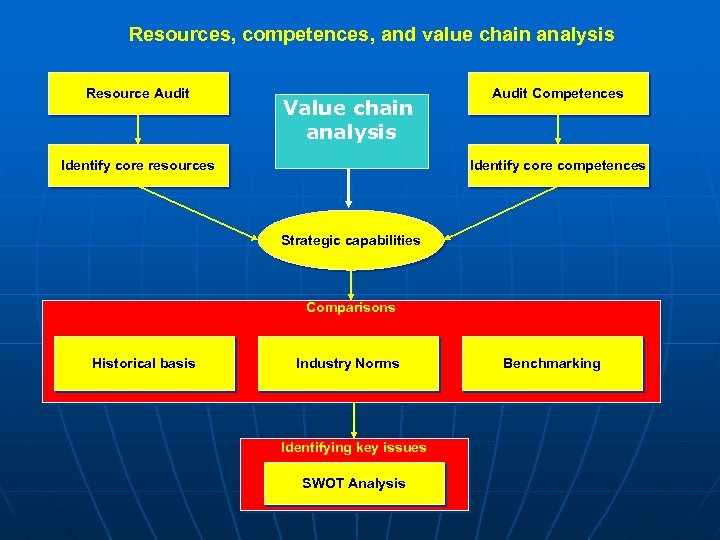 Resources, competences, and value chain analysis Resource Audit Value chain analysis Identify core resources