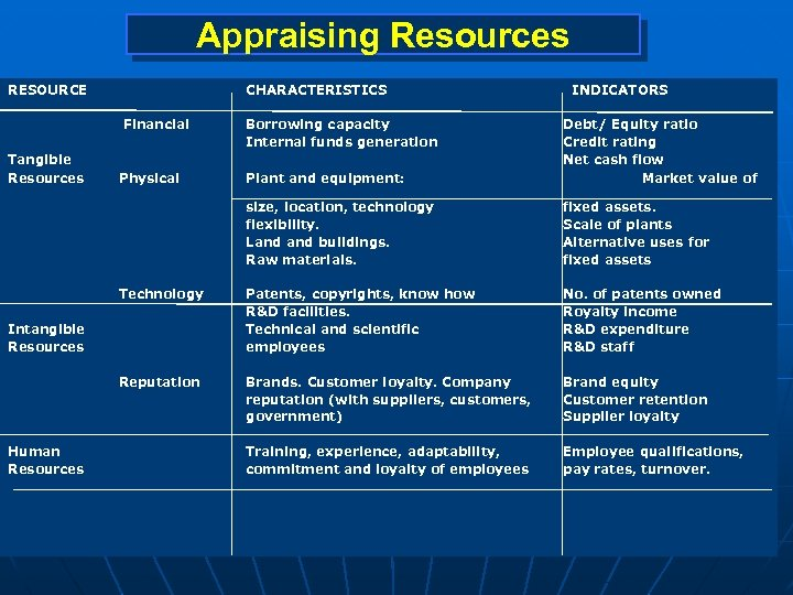 Appraising Resources RESOURCE CHARACTERISTICS Financial Plant and equipment: Debt/ Equity ratio Credit rating Net