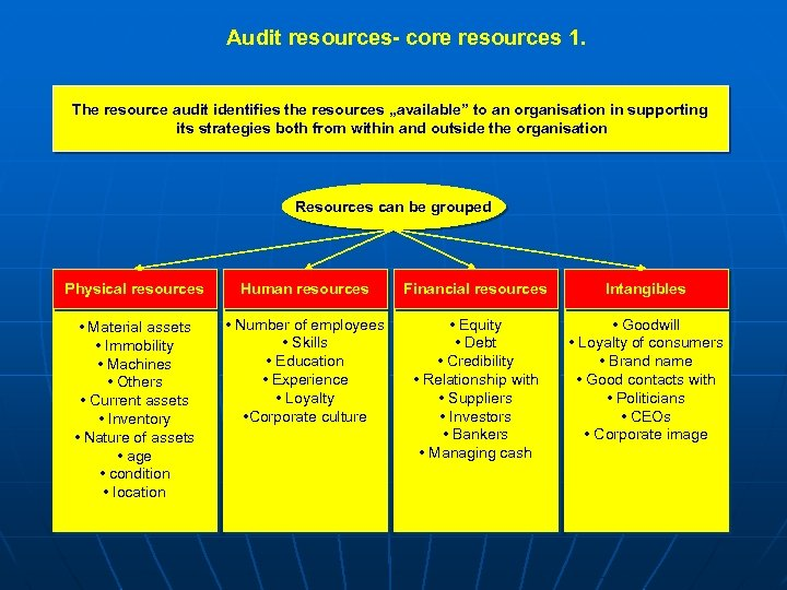 """Audit resources- core resources 1. The resource audit identifies the resources """"available"""" to an"""