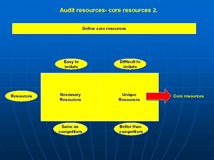 Audit resources- core resources 2. Define core resources Easy to imitate Resources Difficult to