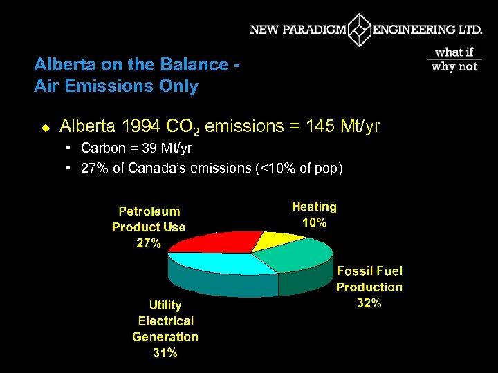 Alberta on the Balance Air Emissions Only u Alberta 1994 CO 2 emissions =