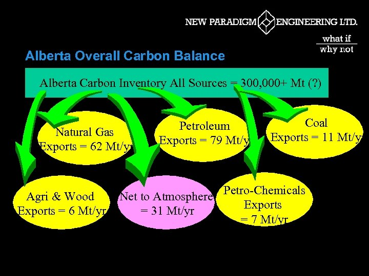 Alberta Overall Carbon Balance Alberta Carbon Inventory All Sources = 300, 000+ Mt (?