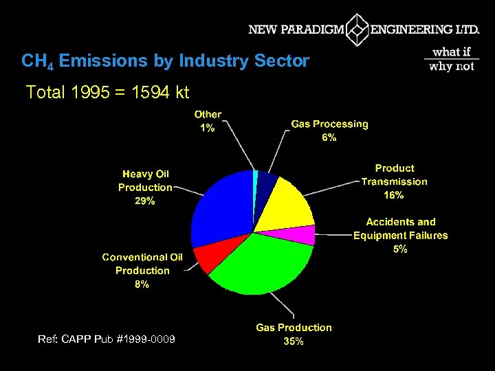 CH 4 Emissions by Industry Sector Total 1995 = 1594 kt Ref: CAPP Pub