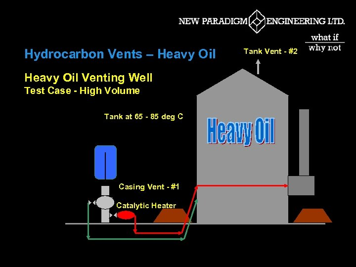Hydrocarbon Vents – Heavy Oil Venting Well Test Case - High Volume Tank at