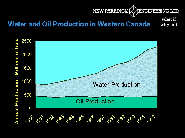 Water and Oil Production in Western Canada Water Production Oil Production