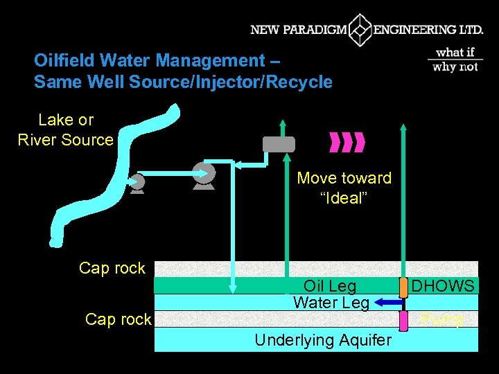 """Oilfield Water Management – Same Well Source/Injector/Recycle Lake or River Source Move toward """"Ideal"""""""