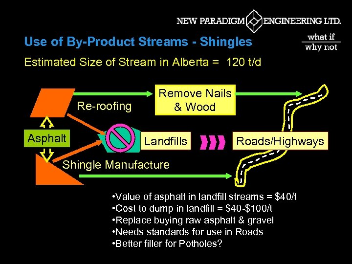 Use of By-Product Streams - Shingles Estimated Size of Stream in Alberta = 120