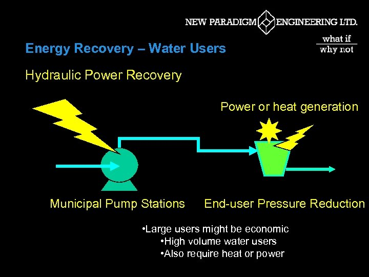 Energy Recovery – Water Users Hydraulic Power Recovery Power or heat generation Municipal Pump