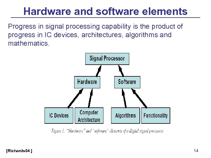 Hardware and software elements Progress in signal processing capability is the product of progress