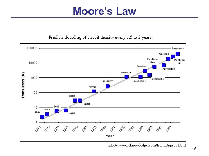Moore's Law Predicts doubling of circuit density every 1. 5 to 2 years. http:
