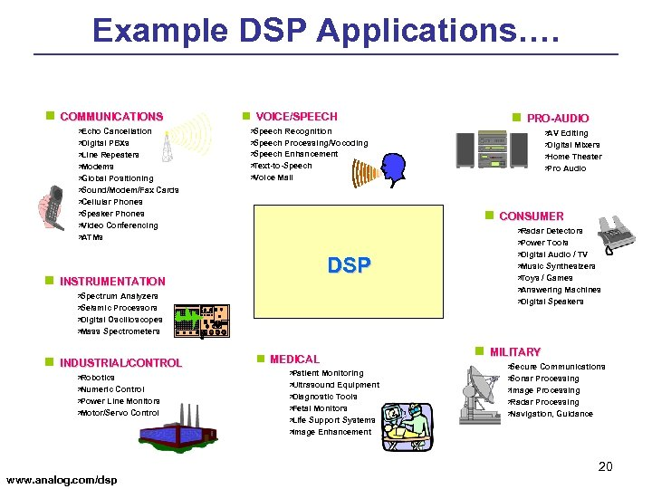 Example DSP Applications…. n COMMUNICATIONS ä Echo Cancellation PBXs ä Line Repeaters ä Modems
