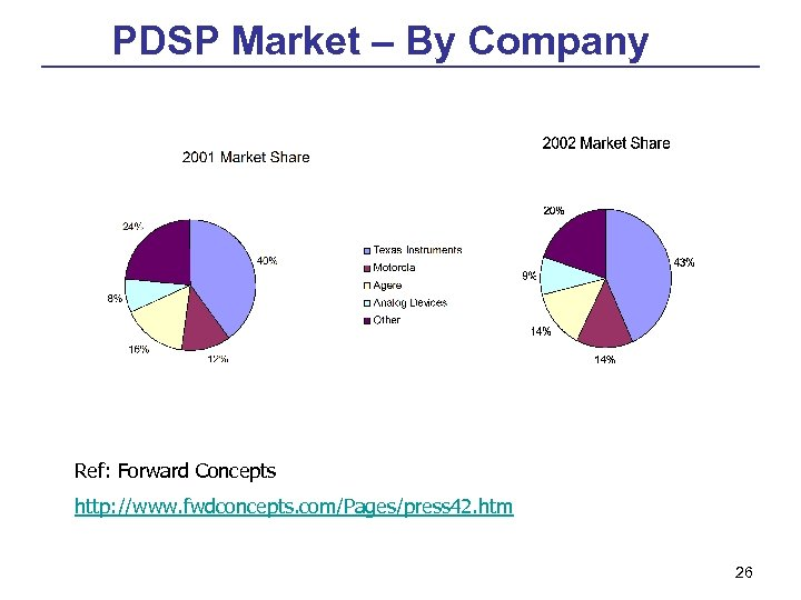 PDSP Market – By Company Ref: Forward Concepts http: //www. fwdconcepts. com/Pages/press 42. htm