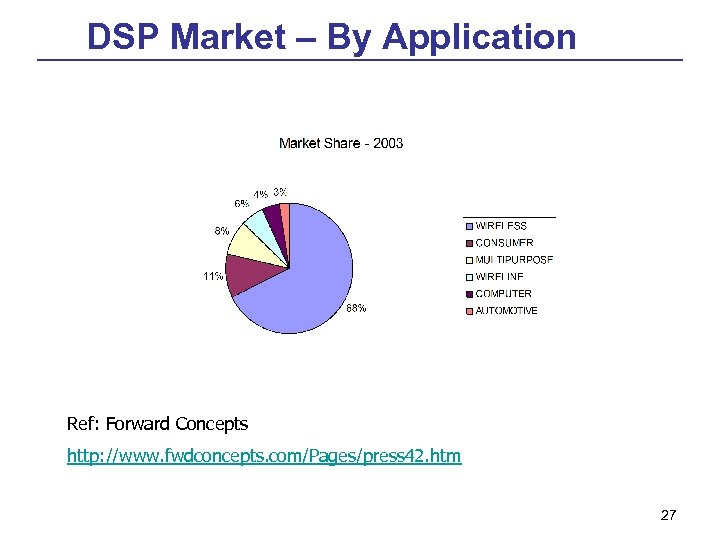 DSP Market – By Application Ref: Forward Concepts http: //www. fwdconcepts. com/Pages/press 42. htm