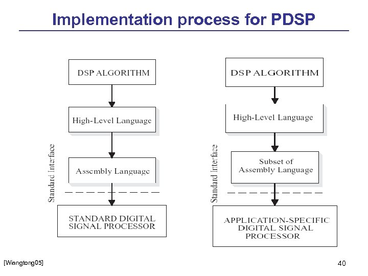 Implementation process for PDSP [Wiangtong 05] 40