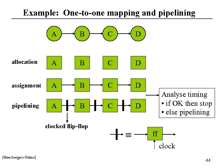 Example: One-to-one mapping and pipelining A B C D allocation A B C D