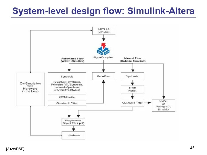 System-level design flow: Simulink-Altera [Altera. DSP] 46