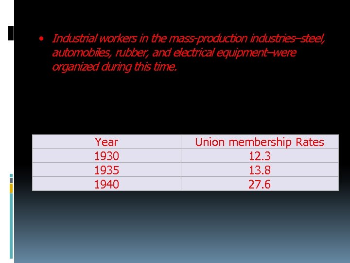• Industrial workers in the mass-production industries–steel, automobiles, rubber, and electrical equipment–were organized