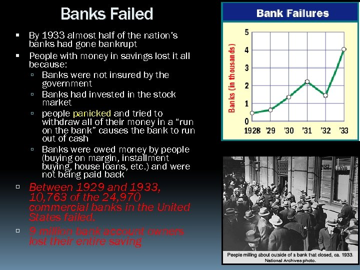 Banks Failed By 1933 almost half of the nation's banks had gone bankrupt People