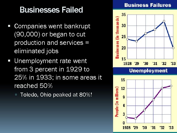 Businesses Failed Companies went bankrupt (90, 000) or began to cut production and services