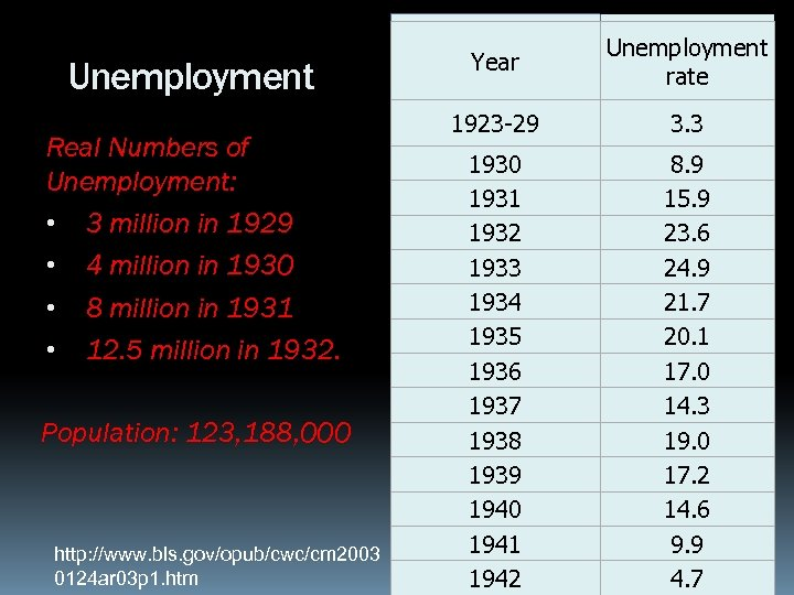 Unemployment Real Numbers of Unemployment: • 3 million in 1929 • 4 million in