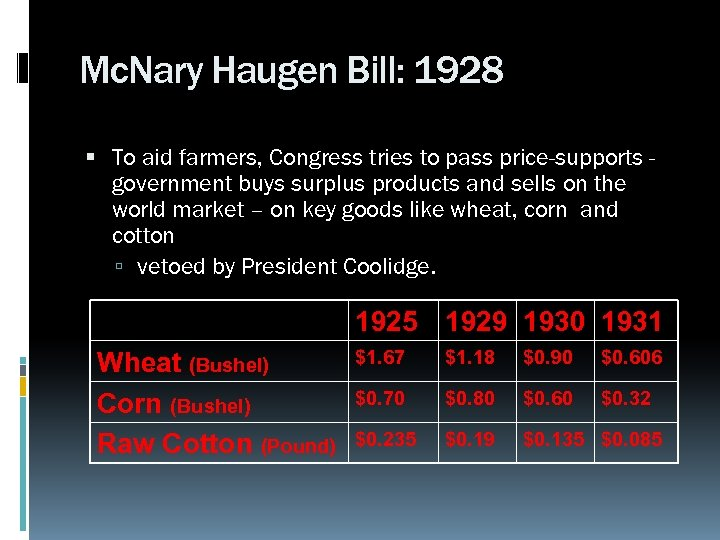 Mc. Nary Haugen Bill: 1928 To aid farmers, Congress tries to pass price-supports government