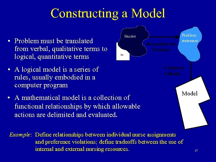 Constructing a Model • Problem must be translated from verbal, qualitative terms to logical,