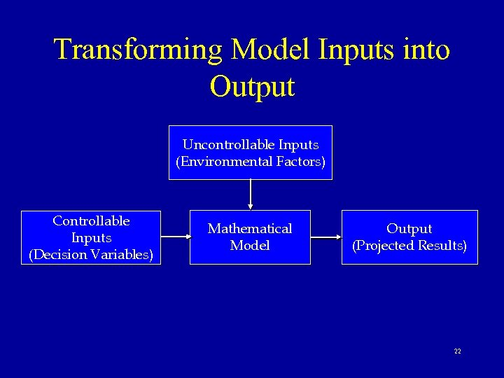 Transforming Model Inputs into Output Uncontrollable Inputs (Environmental Factors) Controllable Inputs (Decision Variables) Mathematical