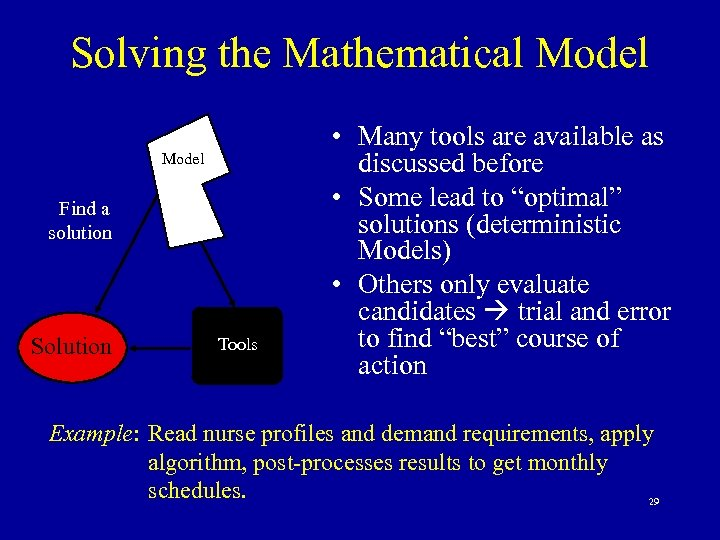 Solving the Mathematical Model Find a solution Solution Tools • Many tools are available