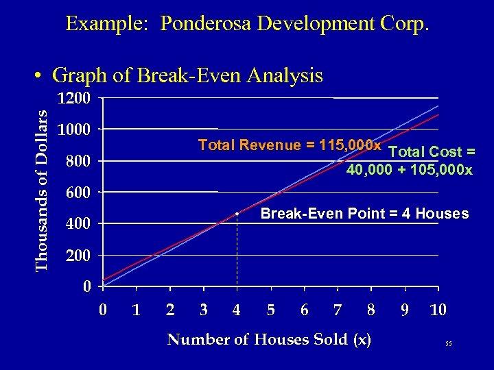 Example: Ponderosa Development Corp. • Graph of Break-Even Analysis Thousands of Dollars 1200 1000