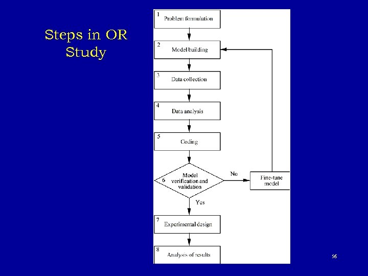Steps in OR Study 56