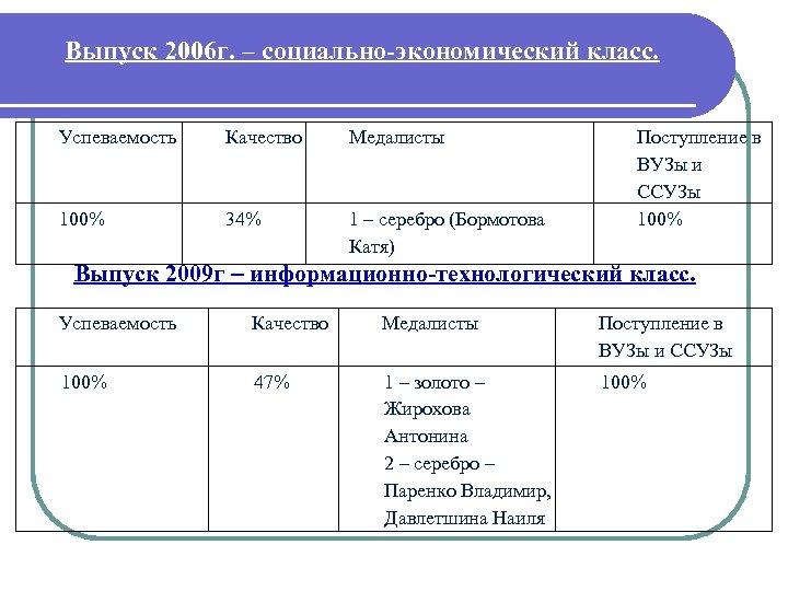 Выпуск 2006 г. – социально-экономический класс. Успеваемость Качество Медалисты 100% 34% 1 – серебро