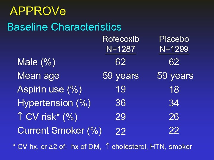 APPROVe Baseline Characteristics Rofecoxib N=1287 Male (%) 62 Mean age 59 years Aspirin use